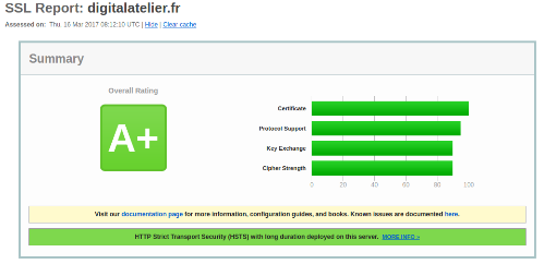 ssl report digitalatelier